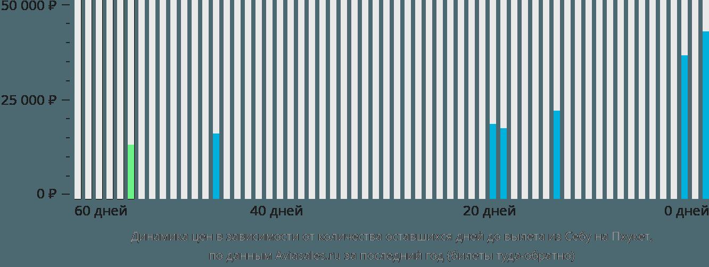 Динамика цен в зависимости от количества оставшихся дней до вылета из Себу на Пхукет