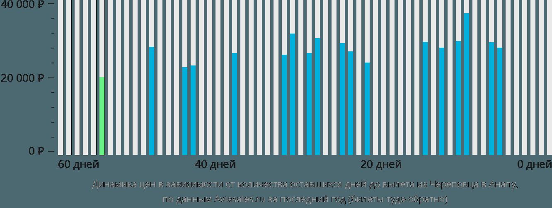 Динамика цен в зависимости от количества оставшихся дней до вылета из Череповца в Анапу