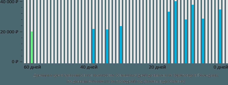 Динамика цен в зависимости от количества оставшихся дней до вылета из Череповца в Геленджик