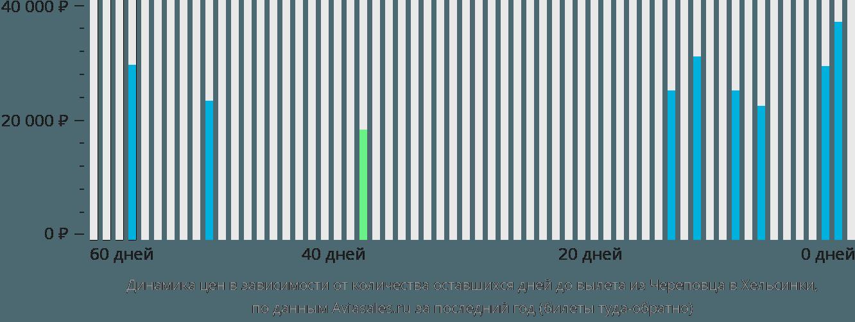 Динамика цен в зависимости от количества оставшихся дней до вылета из Череповца в Хельсинки