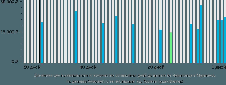 Динамика цен в зависимости от количества оставшихся дней до вылета из Череповца в Мурманск