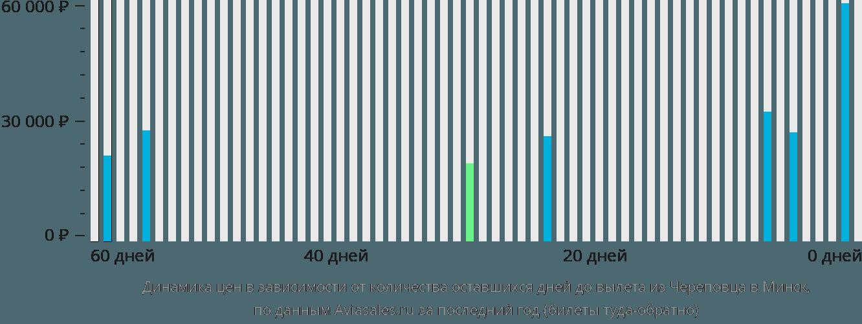 Динамика цен в зависимости от количества оставшихся дней до вылета из Череповца в Минск