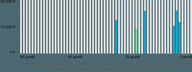Динамика цен в зависимости от количества оставшихся дней до вылета из Череповца в Ростов-на-Дону