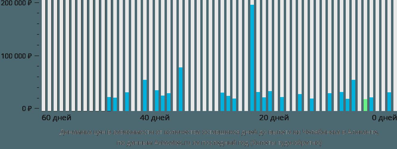 Динамика цен в зависимости от количества оставшихся дней до вылета из Челябинска в Аликанте