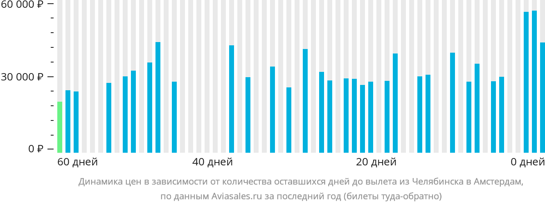 Динамика цен в зависимости от количества оставшихся дней до вылета из Челябинска в Амстердам