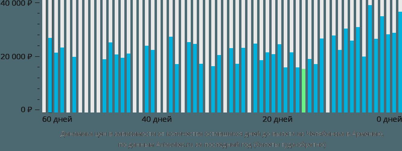 Динамика цен в зависимости от количества оставшихся дней до вылета из Челябинска в Армению