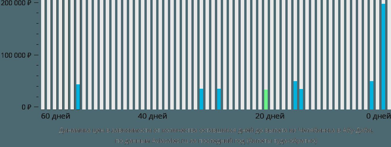Динамика цен в зависимости от количества оставшихся дней до вылета из Челябинска в Абу-Даби