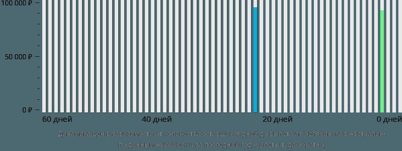 Динамика цен в зависимости от количества оставшихся дней до вылета из Челябинска в Австралию