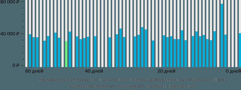 Динамика цен в зависимости от количества оставшихся дней до вылета из Челябинска в Пекин