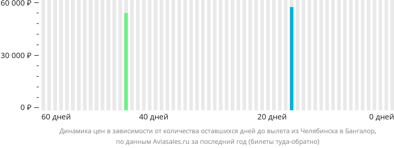 Динамика цен в зависимости от количества оставшихся дней до вылета из Челябинска в Бангалор