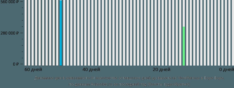 Динамика цен в зависимости от количества оставшихся дней до вылета из Челябинска в Бора-Бора
