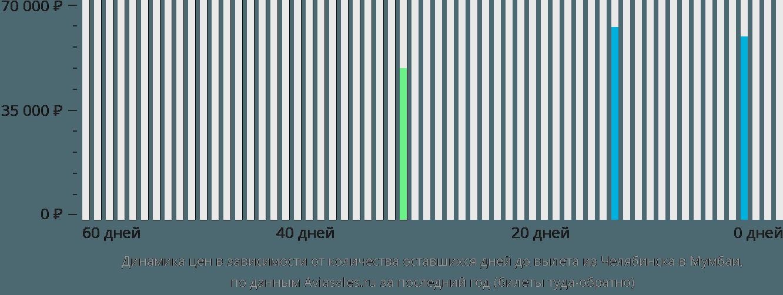 Динамика цен в зависимости от количества оставшихся дней до вылета из Челябинска в Мумбаи
