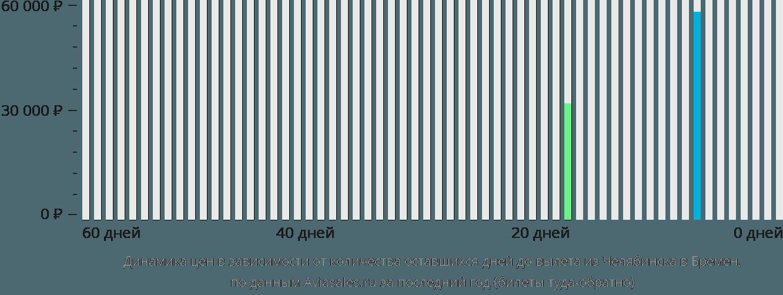 Динамика цен в зависимости от количества оставшихся дней до вылета из Челябинска в Бремен