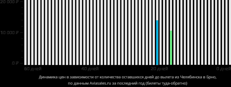 Динамика цен в зависимости от количества оставшихся дней до вылета из Челябинска в Брно