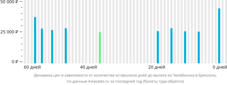Динамика цен в зависимости от количества оставшихся дней до вылета из Челябинска в Брюссель