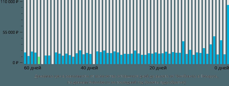 Динамика цен в зависимости от количества оставшихся дней до вылета из Челябинска в Беларусь