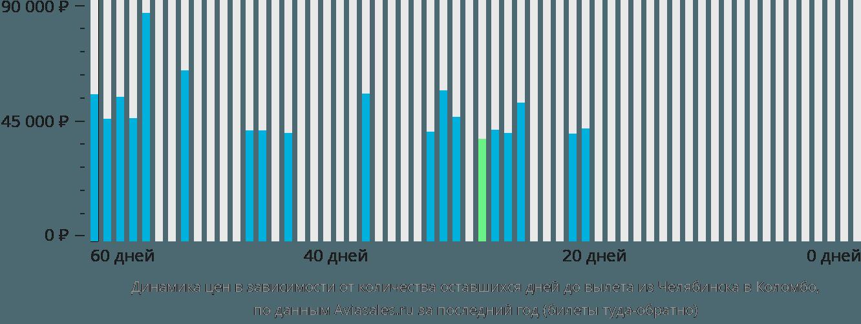 Динамика цен в зависимости от количества оставшихся дней до вылета из Челябинска в Коломбо