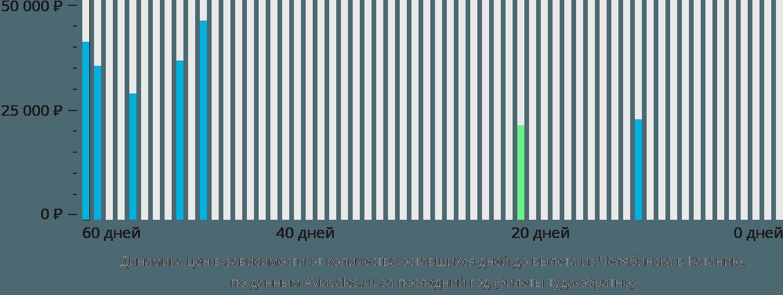 Динамика цен в зависимости от количества оставшихся дней до вылета из Челябинска в Катанию