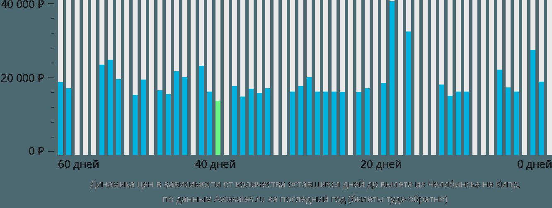Динамика цен в зависимости от количества оставшихся дней до вылета из Челябинска на Кипр