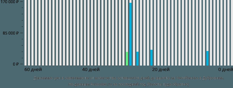 Динамика цен в зависимости от количества оставшихся дней до вылета из Челябинска в Дубровник