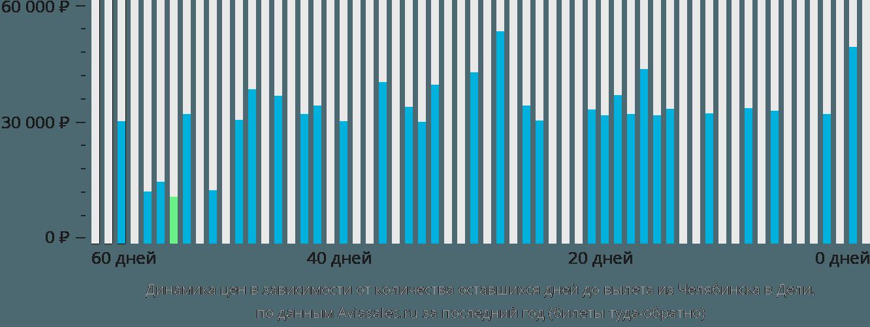 Динамика цен в зависимости от количества оставшихся дней до вылета из Челябинска в Дели