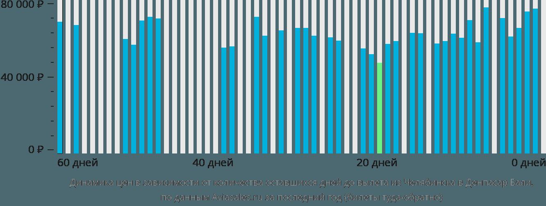 Динамика цен в зависимости от количества оставшихся дней до вылета из Челябинска в Денпасар Бали
