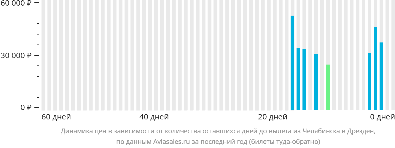 Динамика цен в зависимости от количества оставшихся дней до вылета из Челябинска в Дрезден