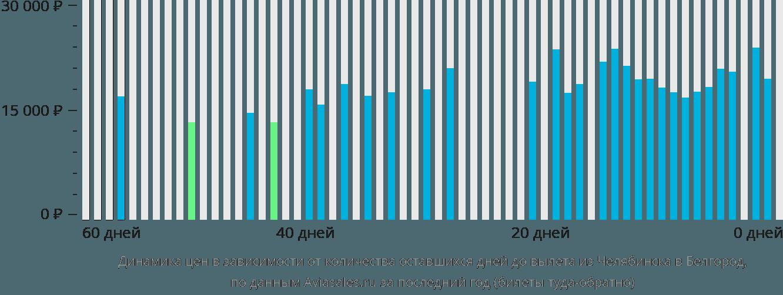 Динамика цен в зависимости от количества оставшихся дней до вылета из Челябинска в Белгород