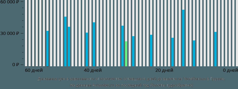 Динамика цен в зависимости от количества оставшихся дней до вылета из Челябинска в Грузию