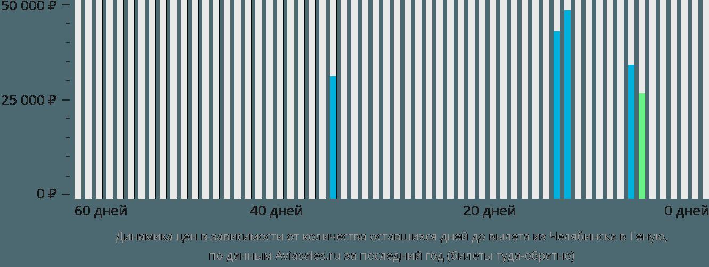 Динамика цен в зависимости от количества оставшихся дней до вылета из Челябинска в Геную