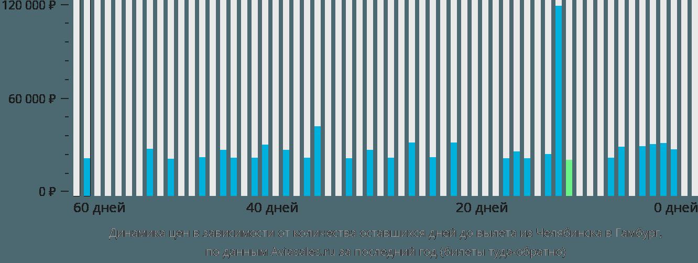 Динамика цен в зависимости от количества оставшихся дней до вылета из Челябинска в Гамбург