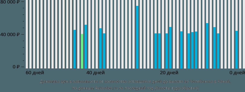 Динамика цен в зависимости от количества оставшихся дней до вылета из Челябинска в Ханой