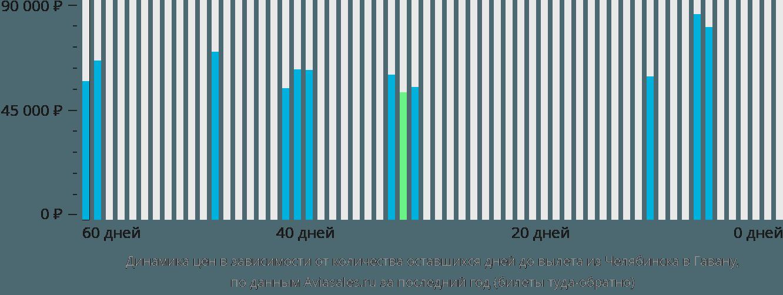 Динамика цен в зависимости от количества оставшихся дней до вылета из Челябинска в Гавану