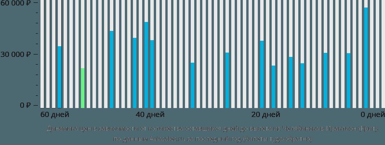 Динамика цен в зависимости от количества оставшихся дней до вылета из Челябинска в Ираклион (Крит)