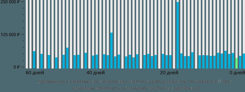 Динамика цен в зависимости от количества оставшихся дней до вылета из Челябинска на Пхукет