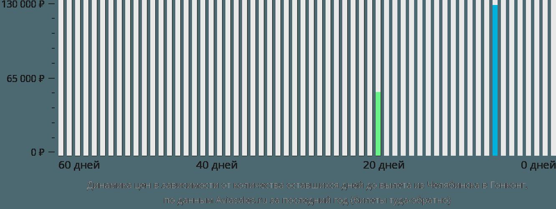 Динамика цен в зависимости от количества оставшихся дней до вылета из Челябинска в Гонконг