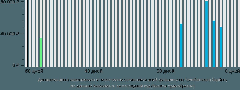 Динамика цен в зависимости от количества оставшихся дней до вылета из Челябинска в Харбин