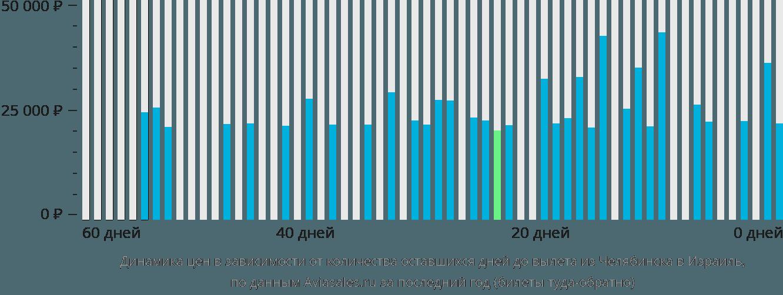 Динамика цен в зависимости от количества оставшихся дней до вылета из Челябинска в Израиль