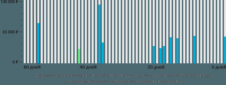 Динамика цен в зависимости от количества оставшихся дней до вылета из Челябинска в Индию