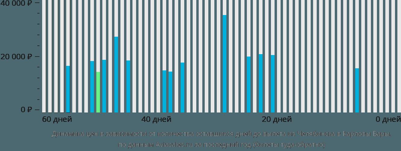 Динамика цен в зависимости от количества оставшихся дней до вылета из Челябинска в Карловы Вары
