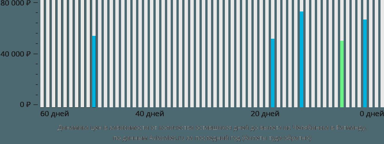 Динамика цен в зависимости от количества оставшихся дней до вылета из Челябинска в Катманду