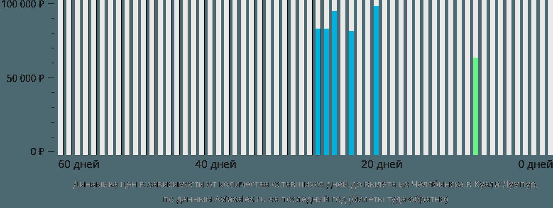 Динамика цен в зависимости от количества оставшихся дней до вылета из Челябинска в Куала-Лумпур