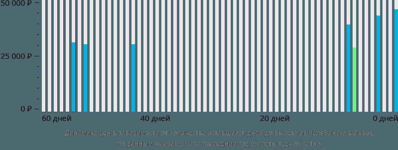Динамика цен в зависимости от количества оставшихся дней до вылета из Челябинска в Львов