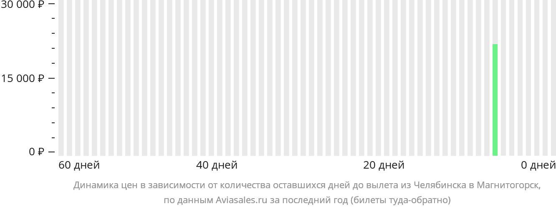 Динамика цен в зависимости от количества оставшихся дней до вылета из Челябинска в Магнитогорск