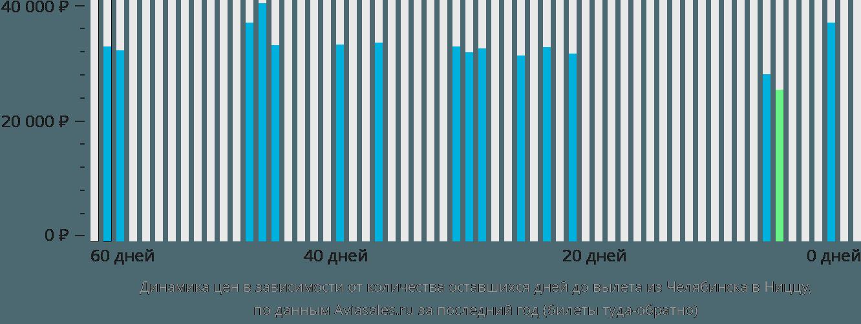 Динамика цен в зависимости от количества оставшихся дней до вылета из Челябинска в Ниццу