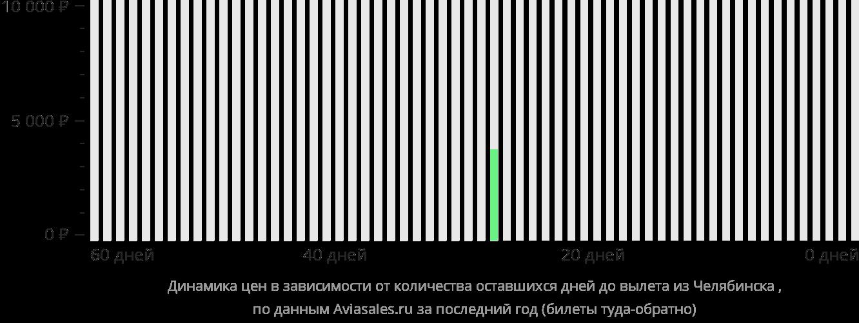 Динамика цен в зависимости от количества оставшихся дней до вылета из Челябинска в Эн-Наджаф