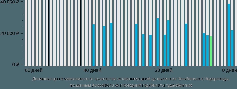 Динамика цен в зависимости от количества оставшихся дней до вылета из Челябинска в Нидерланды