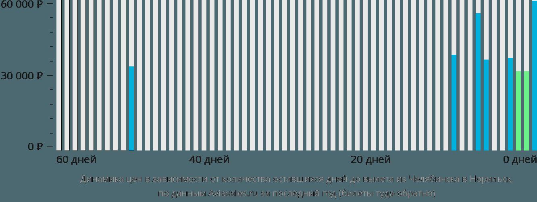 Динамика цен в зависимости от количества оставшихся дней до вылета из Челябинска в Норильск