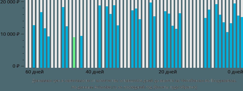 Динамика цен в зависимости от количества оставшихся дней до вылета из Челябинска во Владикавказ