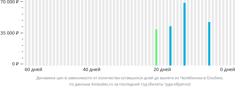 Динамика цен в зависимости от количества оставшихся дней до вылета из Челябинска в Ольбию